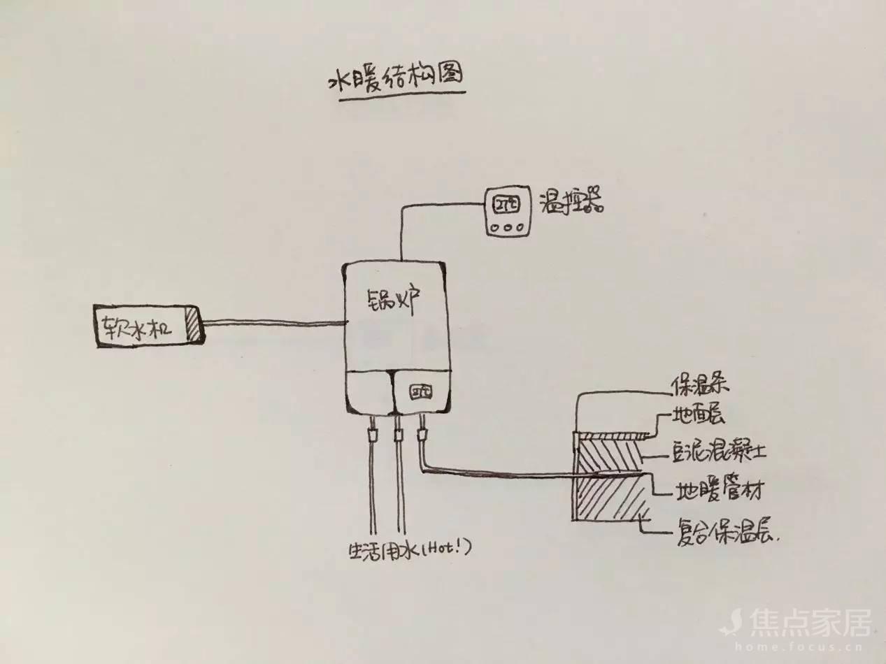 先看看水暖的结构图:        主要构成部分:锅炉,温控器,分水管