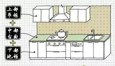 橱柜内部要这么做锅碗瓢盆才合理,难怪我家的总不够用!